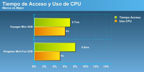 acceso_uso_cpu.jpg