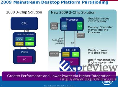 intel ibex peak 2 400x296 Chipset Ibex Peak se llamara Intel P55