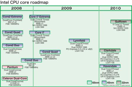 intel-roadmap-gulftown-clarkdale