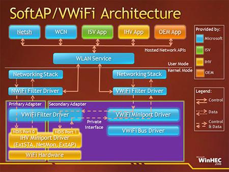 vwifi_architecture