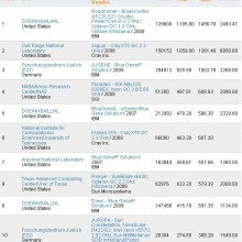 Listado TOP500 de Supercomputadores Junio de 2009