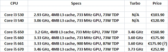 Intel_32nm_January_line_EU_listing_01