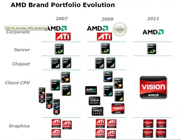 Advance Micro Devices - AMD