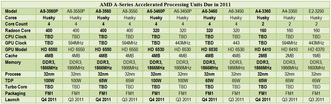 Performance preview of AMD LIano vs Intel Sandy Bridge @ ocworkbench