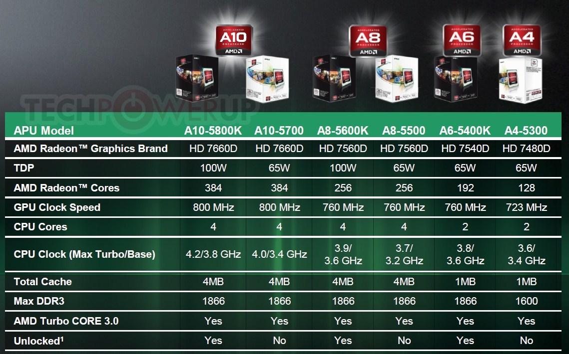 Diferencias Entre Procesadores Intel Y AMD