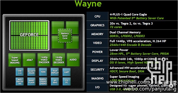 Tegra4_Wayne_Block_Diagram