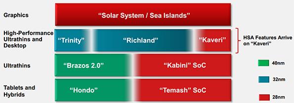 AMD_Kaveri_Kabini_Temash_Roadmap
