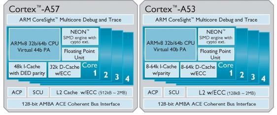 Cortex-A57_A53_SoC