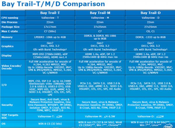 Intel_Bay_Trail_Platform_04