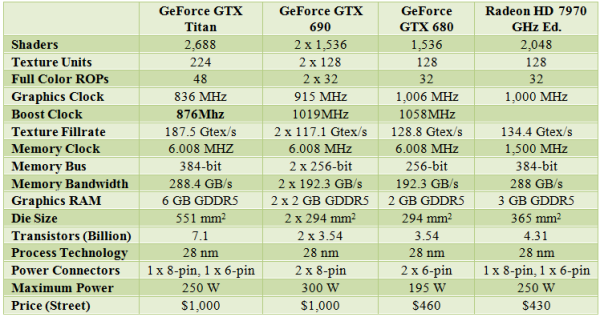 GTX_Titan_spec_vs_GTX680_690
