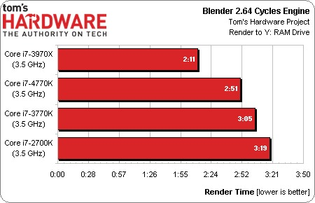 Intel_Haswell_vs_Ivy_Bridge_03