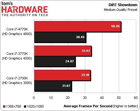 Intel_Haswell_vs_Ivy_Bridge_05