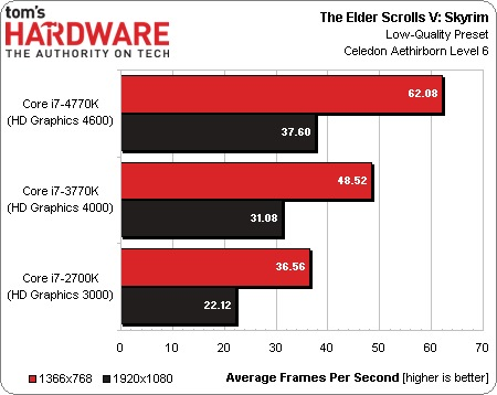Intel_Haswell_vs_Ivy_Bridge_06