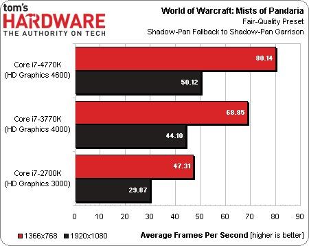 Intel_Haswell_vs_Ivy_Bridge_07