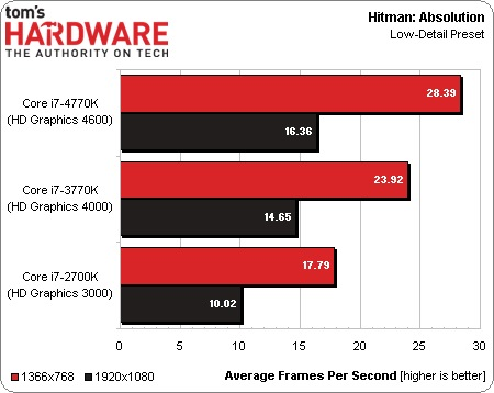 Intel_Haswell_vs_Ivy_Bridge_08