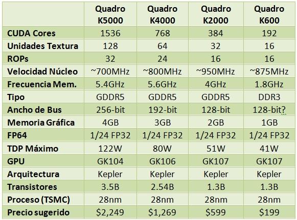 NVIDIA_Quadro_K_Series_lineup