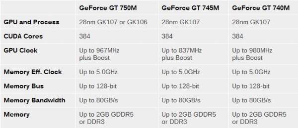 GeForce_GT700M_Series_spec_01
