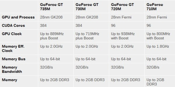 GeForce_GT700M_Series_spec_02