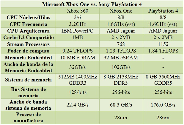 Xbox_One_vs_PS4_spec_01
