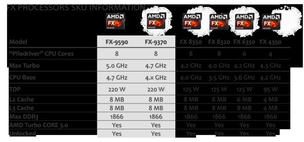 AMD_FX_9000_Series_01
