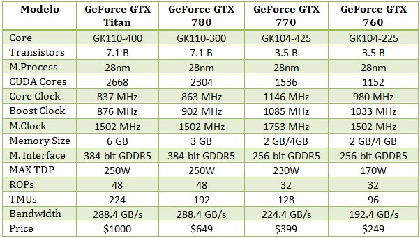 GeForce_GTX700_Lineup_spec