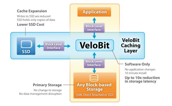 Velobit_Software_Framework