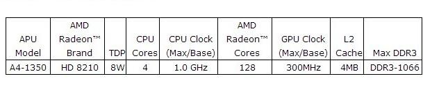 AMD_A4-1350_Temash