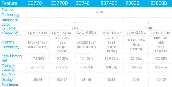 Intel_Bay_Trail_T_Atom_Z3000_series