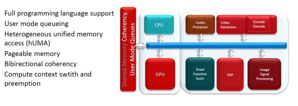 AMD_Kaveri_Audio_Processor