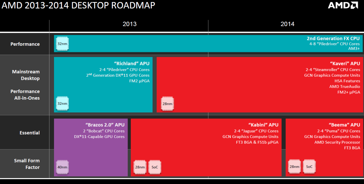 AMD_Desktop_Roadmap_2013-2014.png
