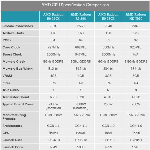 AMD_Radeon_R9_200_Lineup