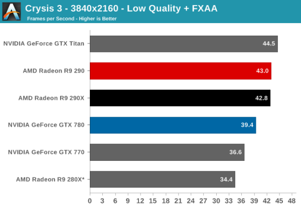 AMD_Radeon_R9_290_Crysis3_Anand