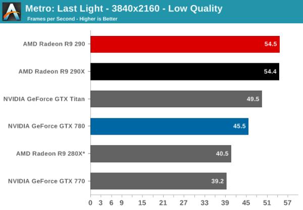 AMD_Radeon_R9_290_Metro_LL_Anand