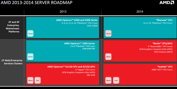 AMD_Server_Roadmap_2013-2014