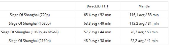 AMD_Mantle_vs_DirectX_2_Golem