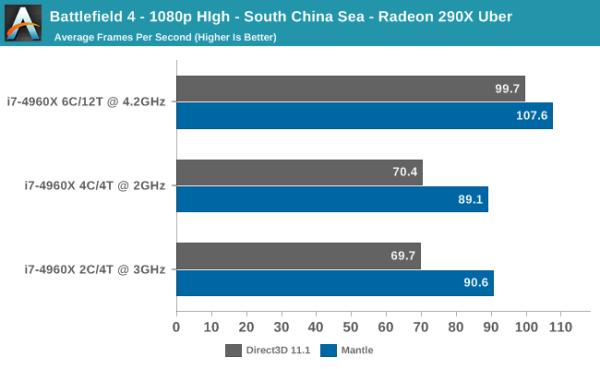 AMD_Mantle_vs_DirectX_Anandtech_01