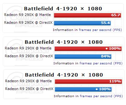 AMD_Mantle_vs_DirectX_Computerbase