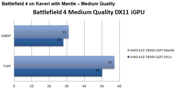 AMD_Mantle_vs_DirectX_Guru3D_03