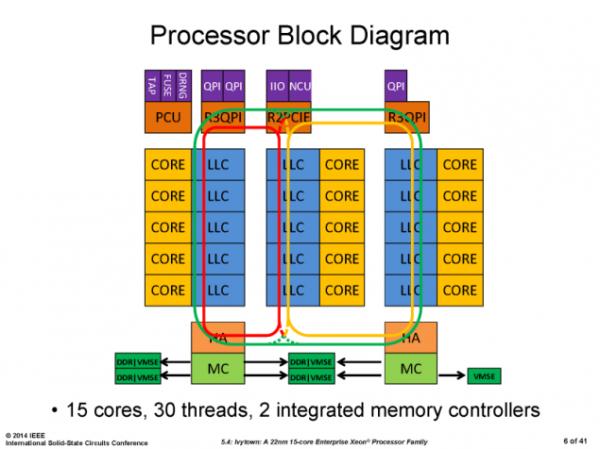 Intel_Xeon_E7_V2_Series_04