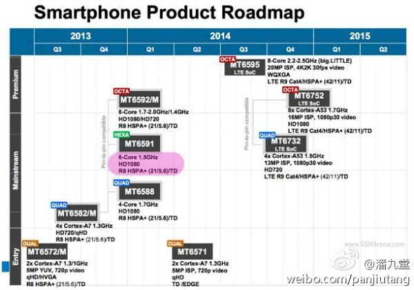 Mediatek_roadmap