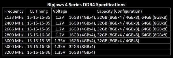 G.SKILL_ripjaws_DDR4_specs