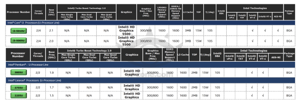 Intel-Broadwell-U-Core-i3-and-Pentium-Celeron-Series-processors