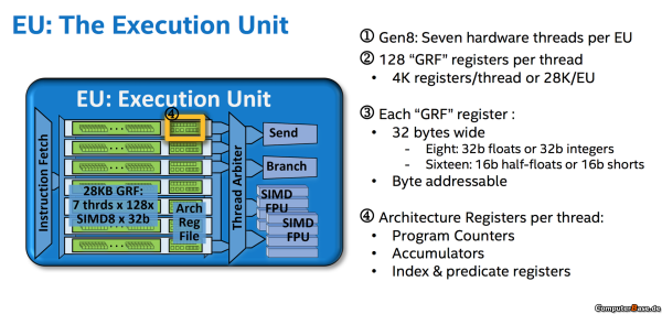 Intel-Broadwelll-GPU-Execution-Units