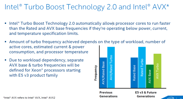 Intel-Haswell-EP-AVX-Turbo