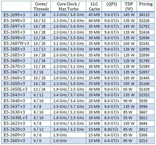 Intel-Haswell-EP-Lineup