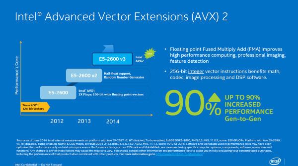 Intel-Xeon-E5-2600-V3-Haswell-EP-AVX-2-Instruction-Set