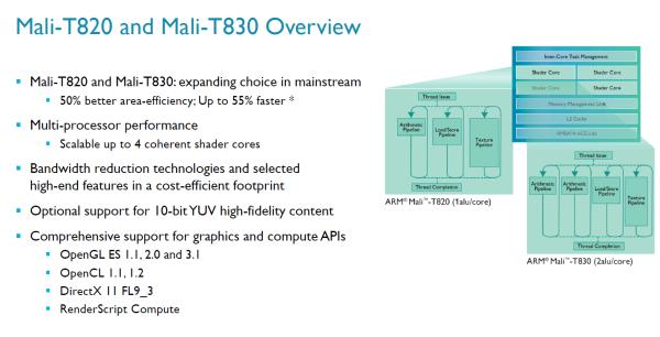 ARM_Mali_T800_Series_03