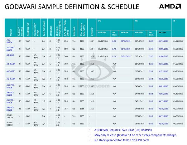 AMD-Godavari-APU-Lineup