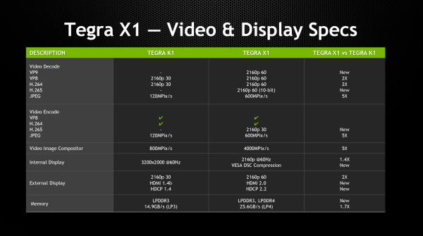 Tegra_X1_Video_Display_Spect