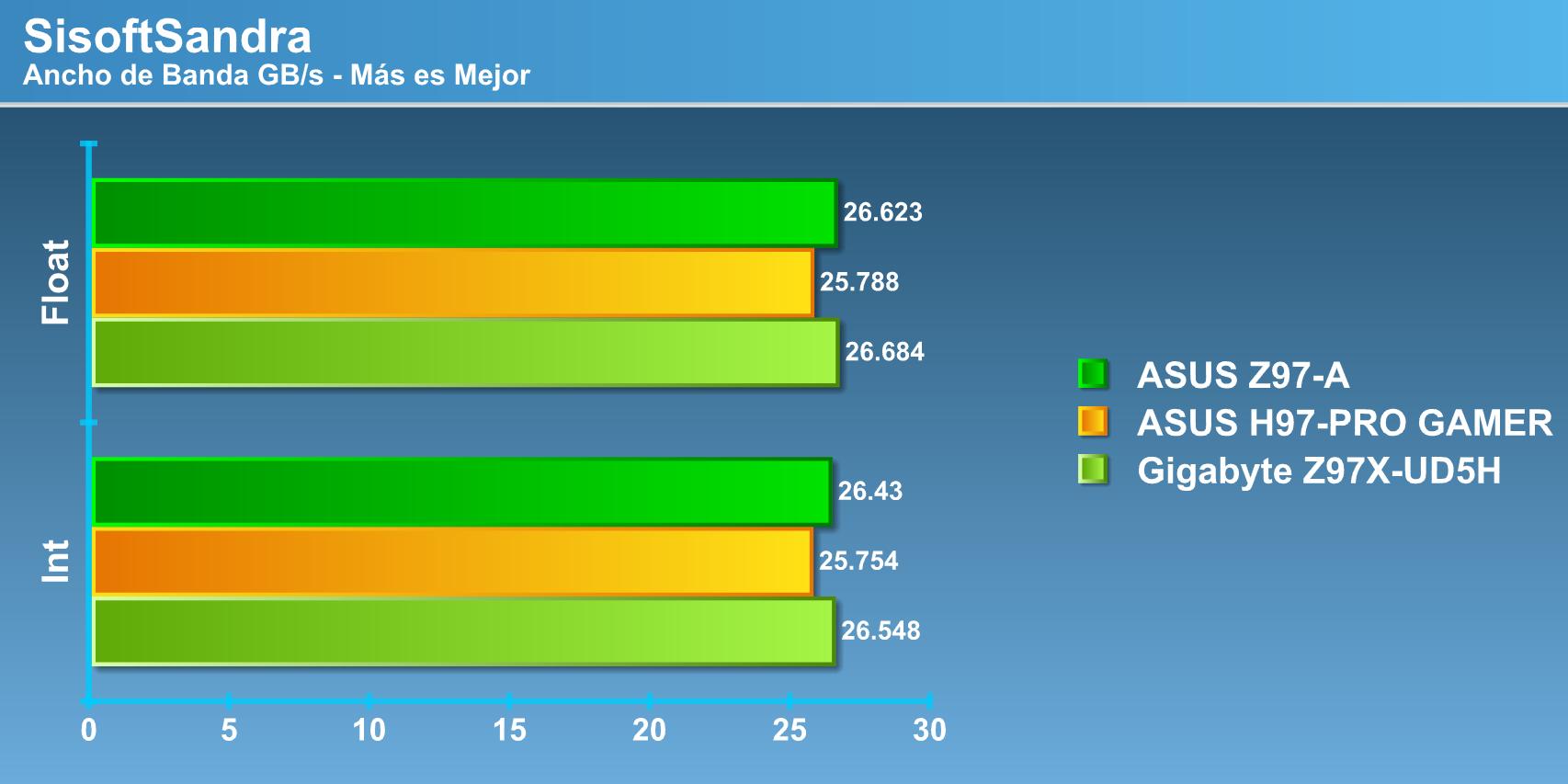 con respecto a diferencias con un chipset z97, la asus z97-a/usb 3 1  mantiene una estrecha relaci�n en rendimiento ante su competidora de  gigabyte en gran